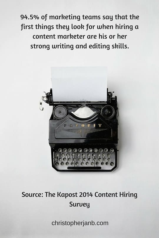 """94.5% of marketing teams say the first thing they look for when hiring a content marketer are his or her strong writing and editing skills."""