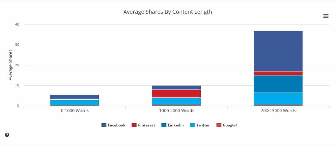 Content Analysis BuzzSumo according to social media site