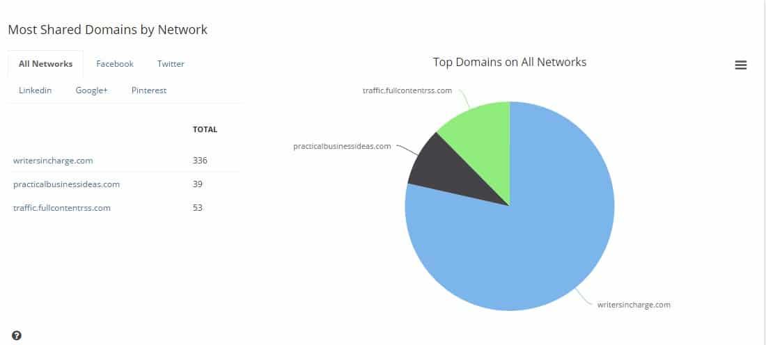 Content Analysis BuzzSumo